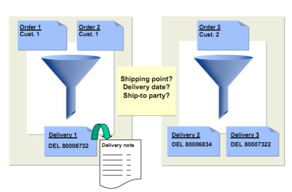 Creating an Outbound Delivery