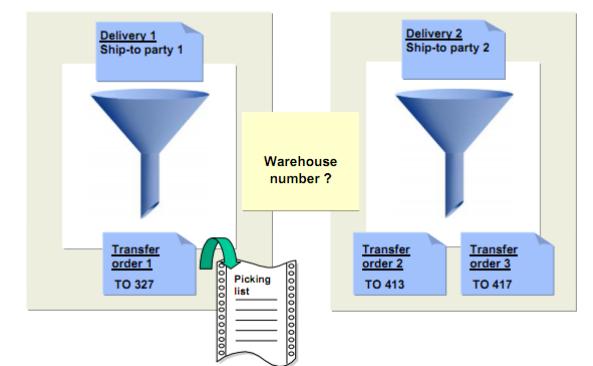 Creating Transfer Order
