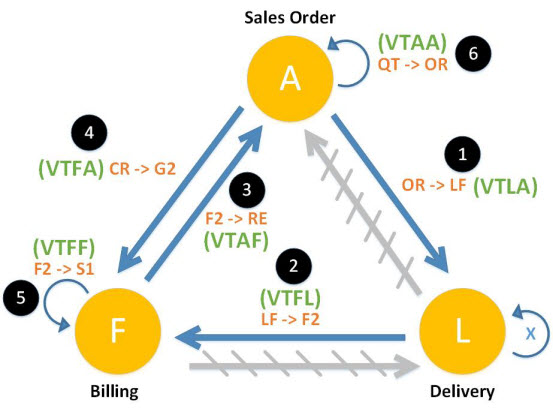 Copy Control Diagram