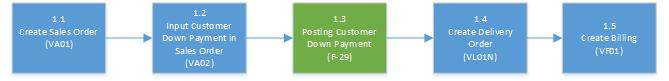 Basic Process of Down Payment Based on Condition